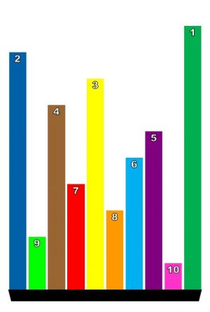7TARGET (Bar Graph Bash)